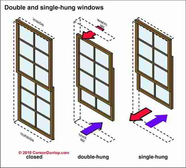 Window Sash Types C Carson Dunlop Ociates Modern Double Hung
