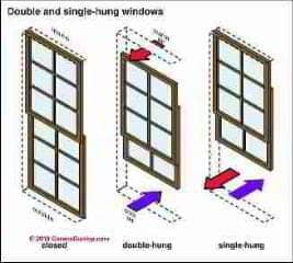 Window sash types (C) Carson Dunlop Associates