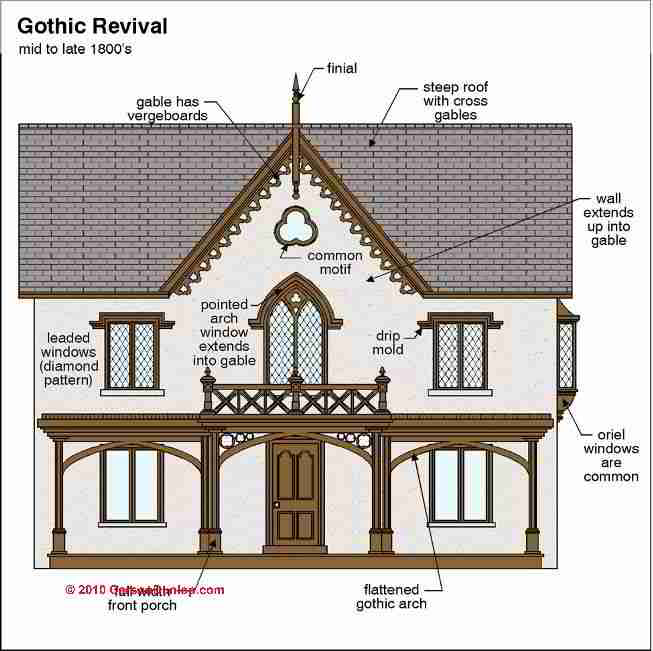 Architecture building type identification guide for Home architecture style quiz