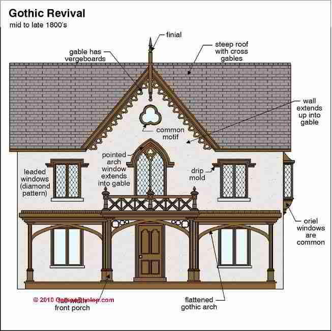 Gothic Revival Architecture C Carson Dunlop Associates