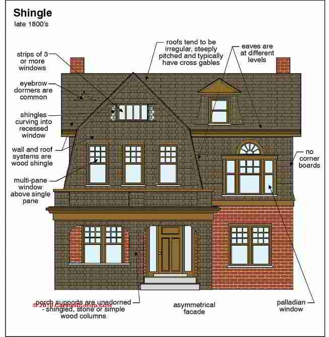 Architecture building type identification guide Home architecture types
