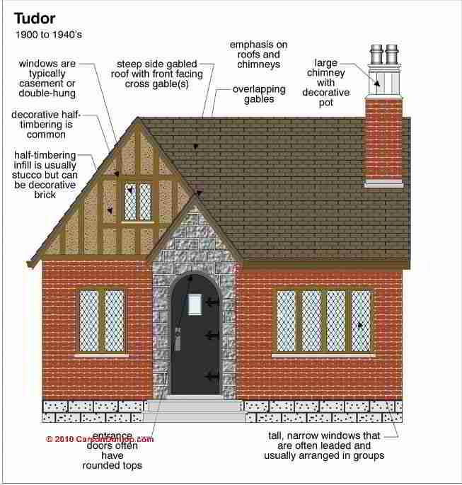 A Guide To Identifying Your Home D�cor Style: Architecture & Building Type Identification Guide