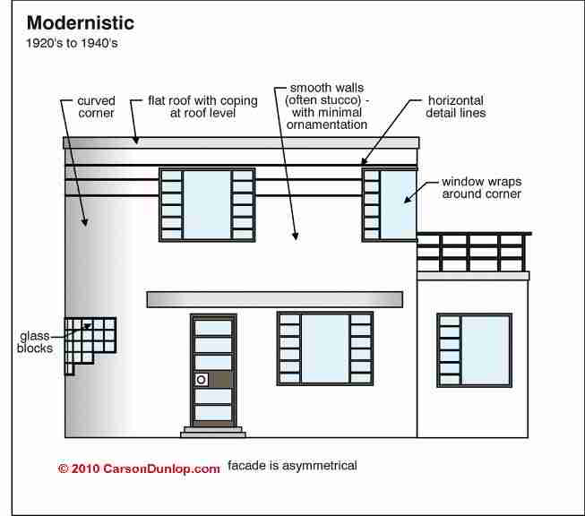 A Guide To Identifying Your Home Décor Style: Architecture & Building Type Identification Guide