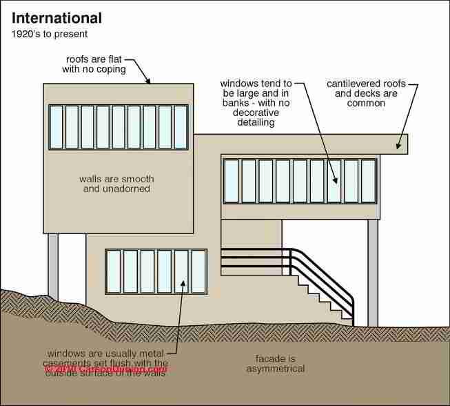 International style house characteristics House design plans