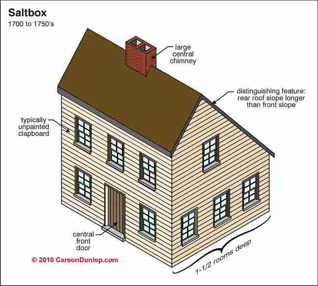 Auto forward to correct web page at for Architectural home styles guide