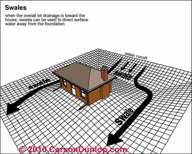 Design French Drain around House