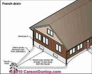 Gutter and Downspout Details (C) Carson Dunlop Associates