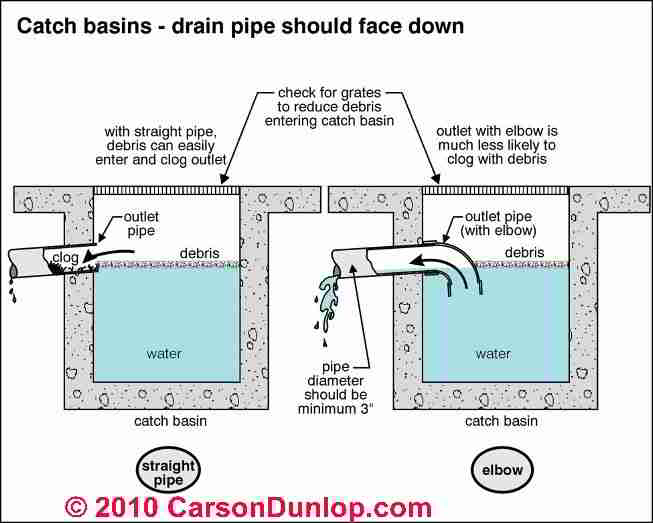 Surface grading french drains for disposing of surface for French drain collection box