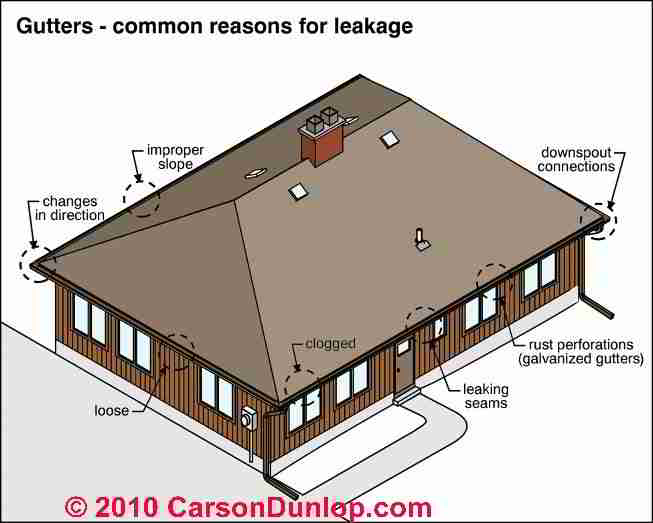 Gutter placement on house 2015 home design ideas for Gutter drainage systems design