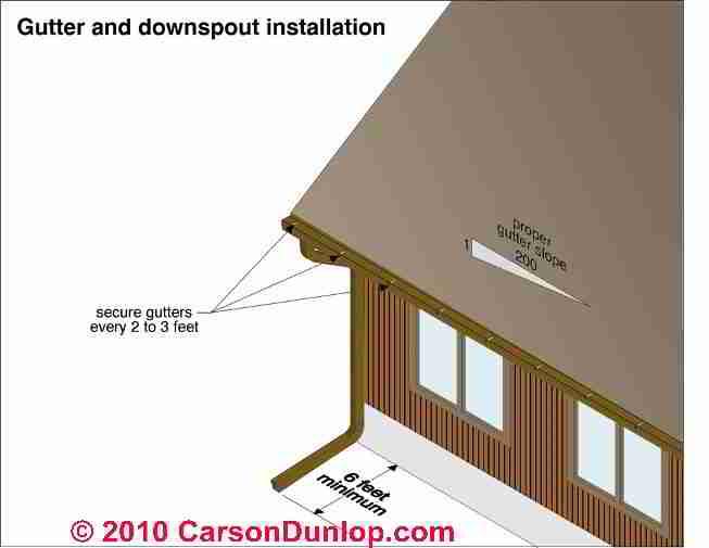 Roof Gutter Hangers Amp Attachments