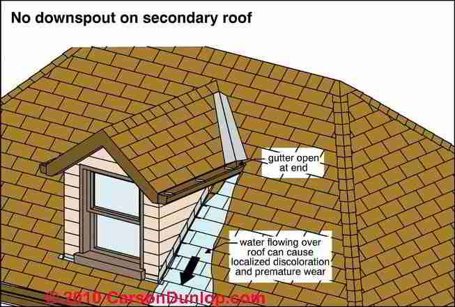 Roof Gutter Downspout Leaks Repairs Troubleshooting