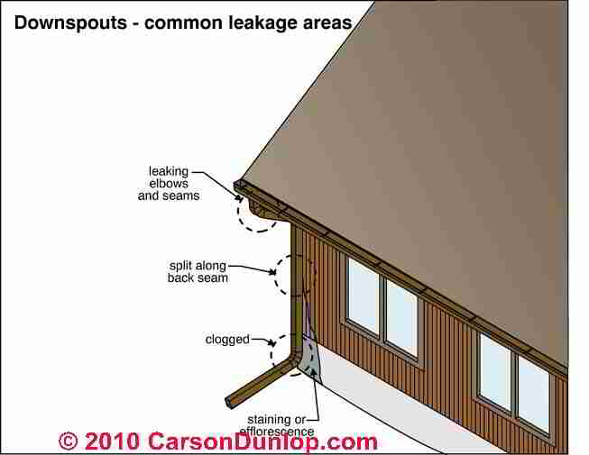 Roof Gutter downspout clogs, holes, leaks: cause, repair, prevention
