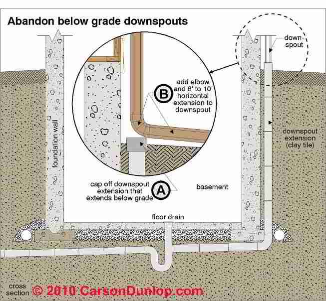 Buried Downspouts Underground Drains