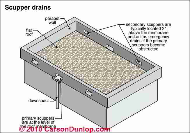 Flat or low slope roof drainage systems scuppers drains for Definition for balcony