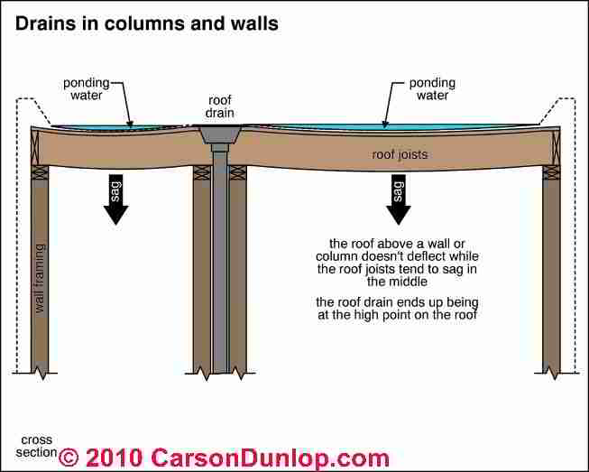 Flat or Low Slope Roof Drainage Systems, Scuppers, Drains