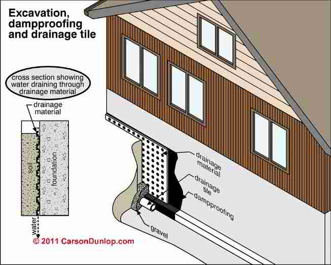 Basic Components Of Exterior Foundation Wall Waterproofing