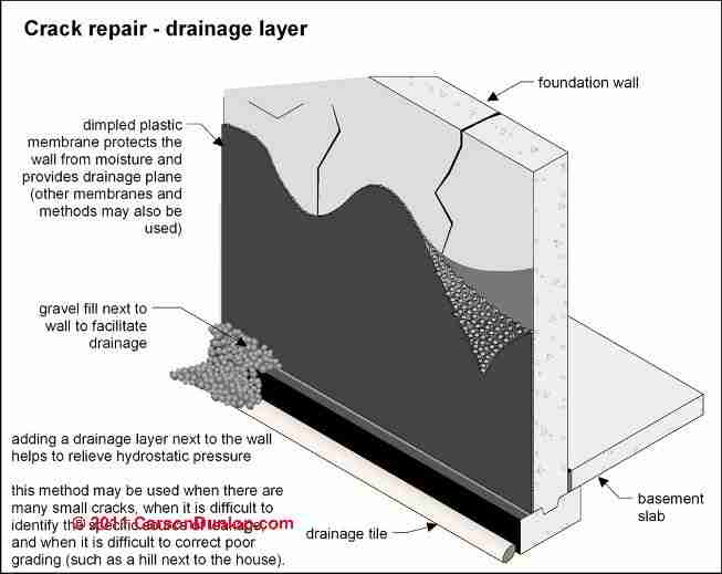 Wet basement prevention cure - Sealing exterior cinder block walls ...