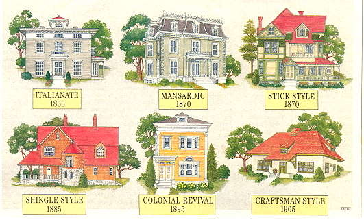 Architecture building type identification guide for Styles of homes built in 1900