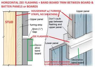 Board Amp Batten Siding Install Paint Maintain Repair