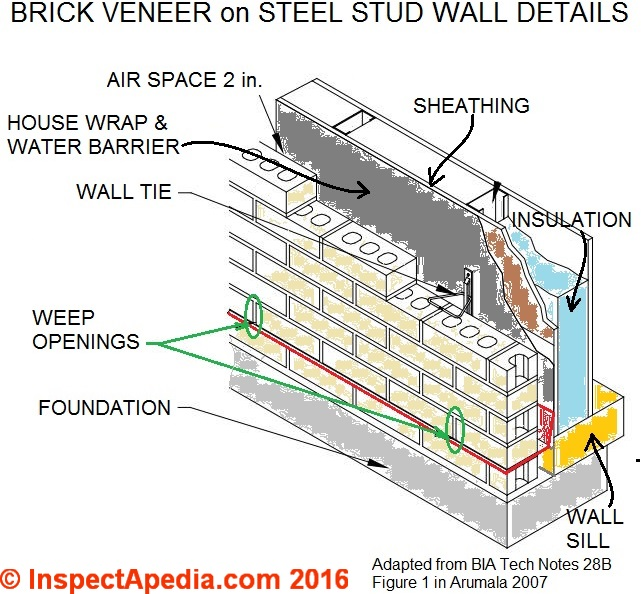 Brick Veneer Wall Flood Damage Repair Field Report