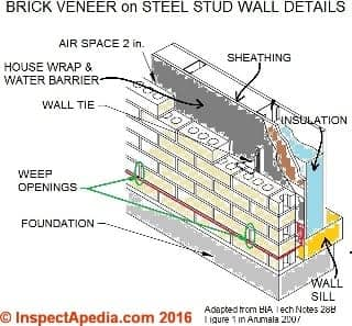 Brick veneer wall weep opening & other details adapated from BIA Tech Notes 28B Fig 1 as in Arumala 2007 (C) InspectApedia.com 2016