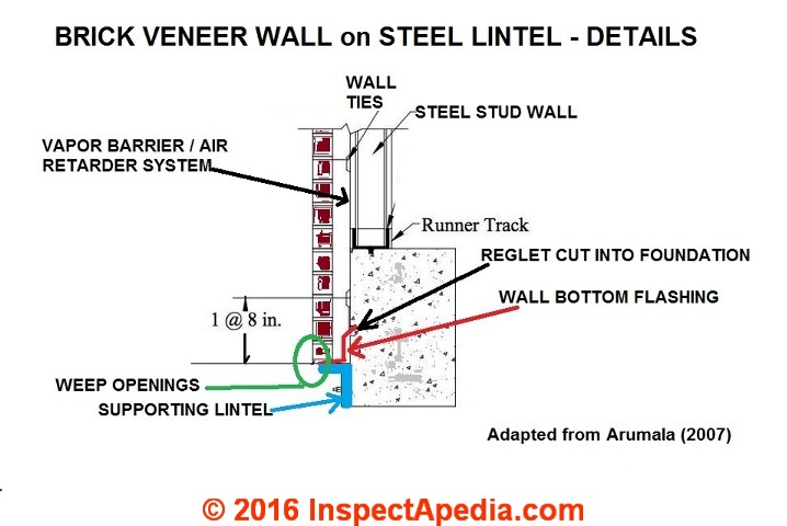 Brick Veneer Wall Weep Opening Location Details At The Supporting Steel  Lintel, Adapted From Arumala