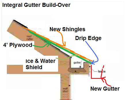 Gap Between Shingles And Gutter Matching Gutters To