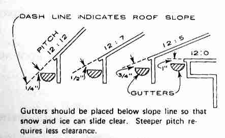 Gutter Leaks And Defects Photo Guide To Roof Gutters