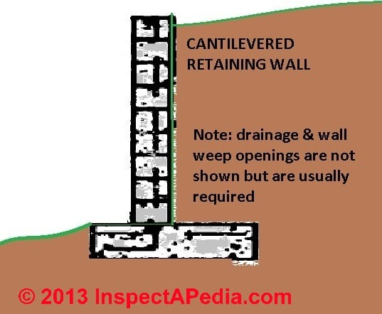 [Sketch Of A Cantilevered Retaining Wall ...