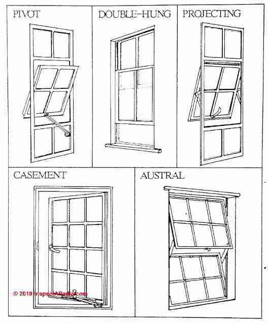 Photo guide to building window types architectural styles for Types of architecture design