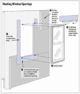 Windows Doors Energy Efficiency Guide