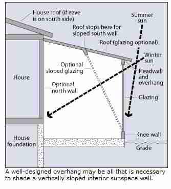 Attractive Roof Or Window Overhang US DOE