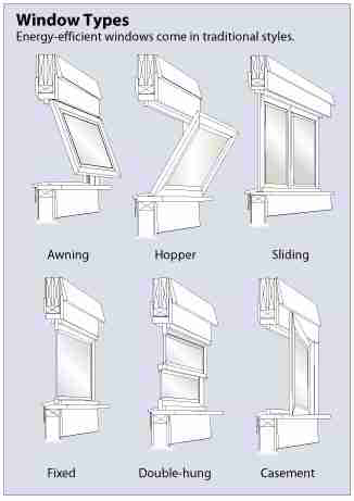 Diagram Showing Instructions For Flashing Window Openings With Building Paper Or Housewrap The Shows