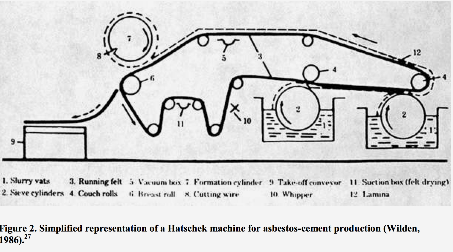 Asbestos cement production methods asbestos cement roofing hatschek machine for production of asbestos sheet goods wilden 1986 woods nvjuhfo Gallery