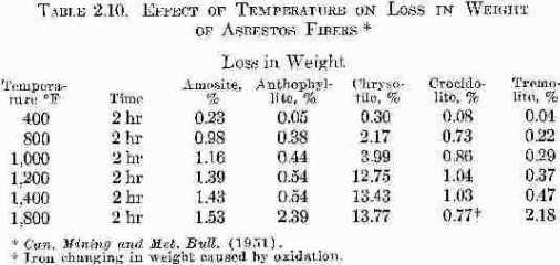 Table of Effects of Temperature on Loss in Weight of Asbestos Fibers by Tyhpe of Asbestos - Rosato Table 2.10