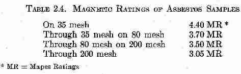 Chemical composition of types of asbestos - Rosato