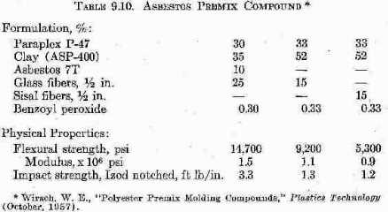 Table of Asbestos plastic Premix Compound Contents