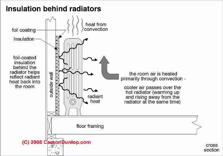 Heating Radiator Amp Baseboard Covers Impact On Heating