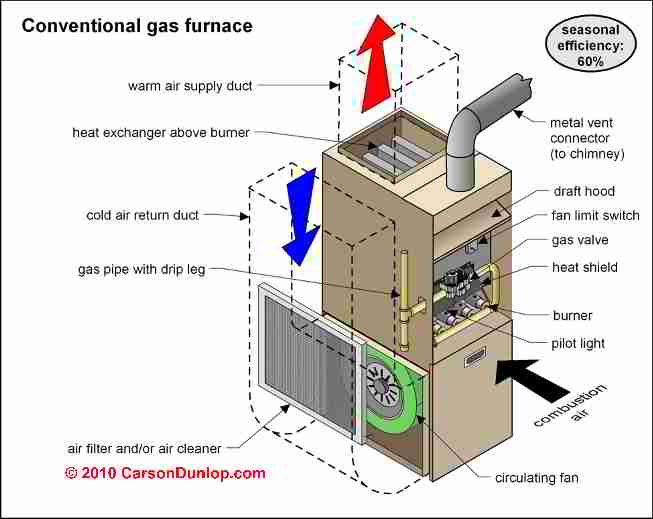 dianose repair warm air heating furnaces how does a furnace work rh inspectapedia com rheem furnace schematics furnace schematic symbols