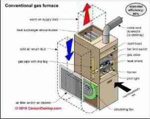 Upflow and Downflow furnace schematics (C) Carson Dunlop Associates