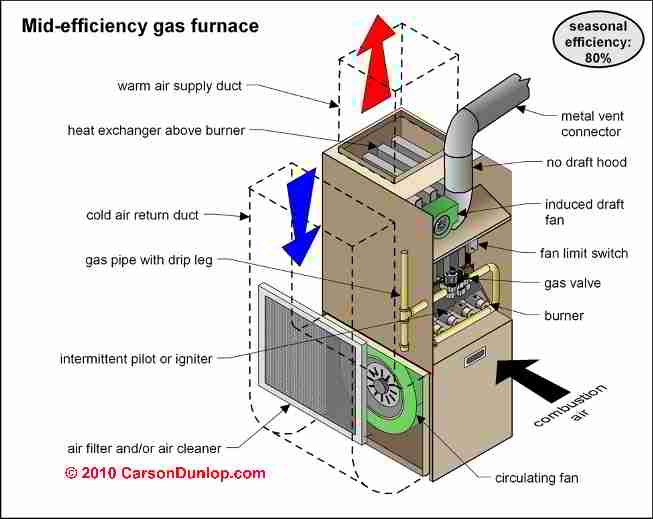 High efficiency condensing heating boilers furnaces for Gas home heating systems