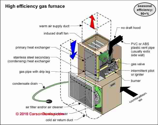 janitrol gas duct furnace wiring diagram high efficiency  amp  condensing heating boilers  amp  furnaces  high efficiency  amp  condensing heating boilers  amp  furnaces