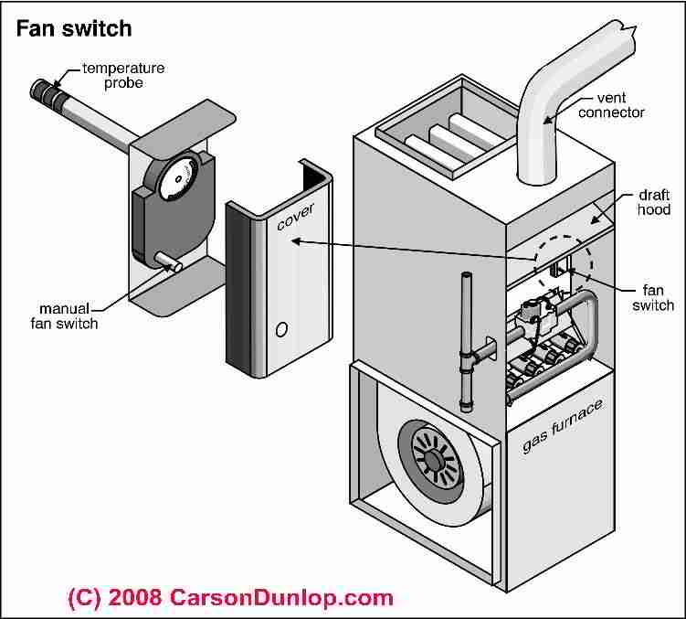 Furnace Fan Limit Switch How Does A Fanlimit Work To. Fan Limit Switch On Warm Air Furnaces How The Works. Wiring. Olsen Furnace Wiring Diagram At Eloancard.info