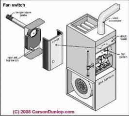 Furnace Fan Limit Switch: how does a Fan/Limit Switch Work