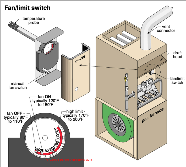 furnace fan limit switch how does a fan limit switch work how to rh inspectapedia com Furnace Motor Wiring Diagram Coleman Furnace Wiring Diagram