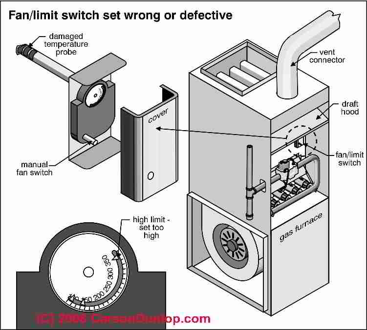 how to install wire the fan limit controls on furnaces honeywell rh inspectapedia com furnace door switch wiring furnace emergency switch wiring