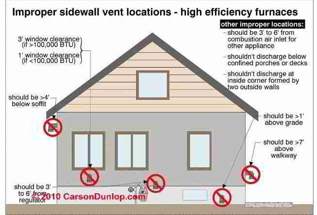 The carson dunlop associates at right adds unsafe sidewall vent