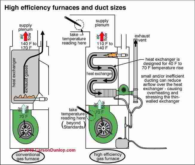 High Efficiency Amp Condensing Heating Boilers Amp Furnaces