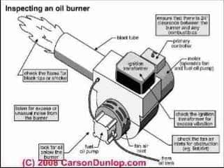 Inducer Motor Problems