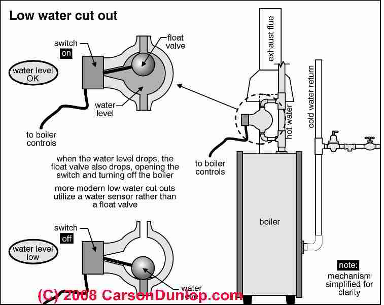 low water cutoff controls guide to lwcos on hot water heating rh inspectapedia com safgard low water cut off wiring diagram Dayton Unit Heater Wiring Diagram